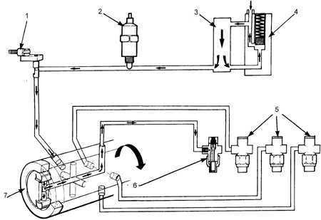 Ремонт Форд Сиерра : Роторный топливный насос высокого