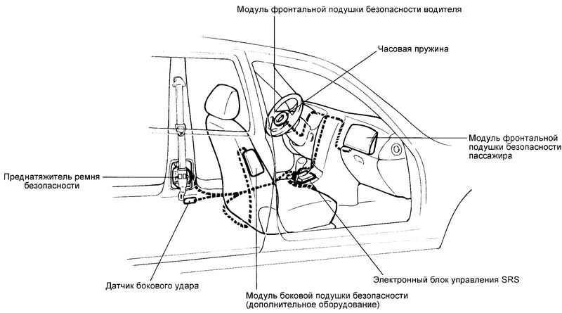 Ремонт Хендай Матрикс: Система пассивной безопасности