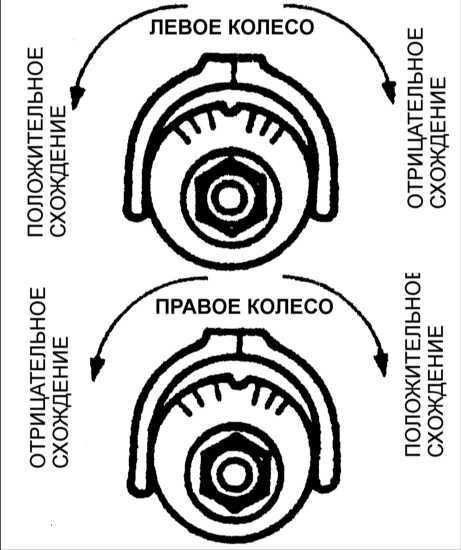 Ремонт Киа Кларус : Регулировка углов установки задних