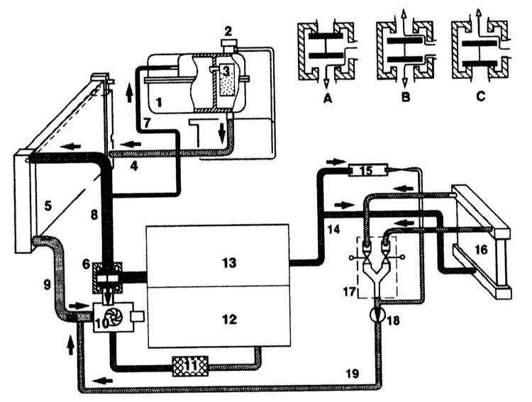 Ремонт Мерседес 140 : Системы охлаждения, отопления