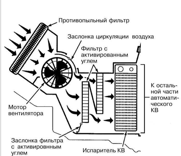 Ремонт Мерседес 203 : Системы вентиляции, отопления и