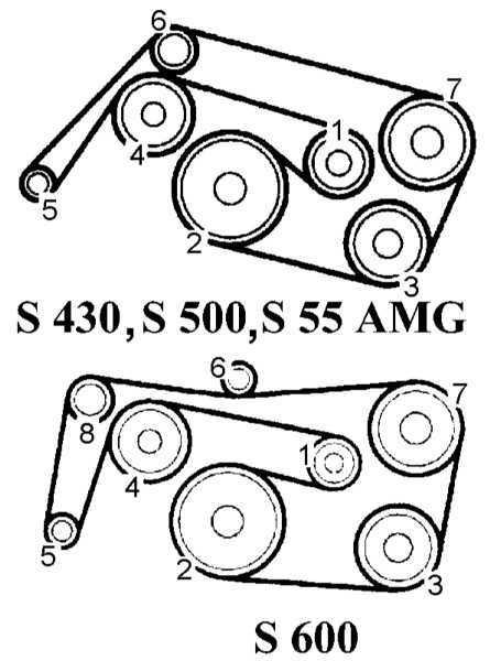 Ремонт Мерседес 220: Двигатель Mercedes W220. Описание