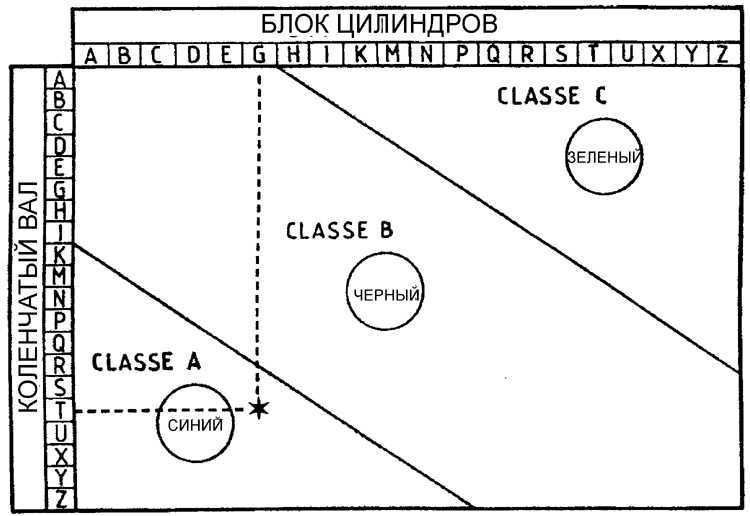 Ремонт Пежо 405 : Определение размера вкладышей Peugeot 405