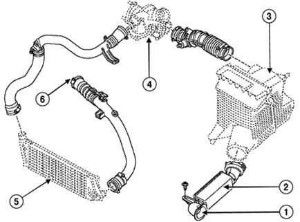 Ремонт Рено Меган 2 : Система впуска и выпуска Renault