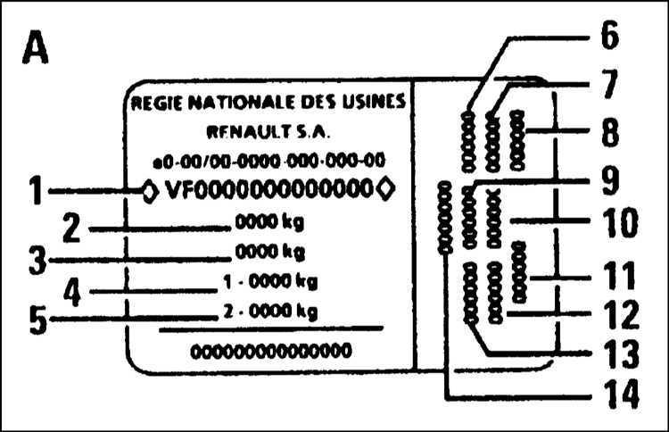 Ремонт Renault Megane Рено Меган : Идентификационные