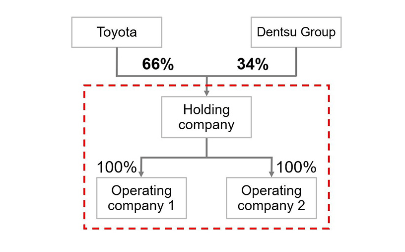 Toyota teams up with Dentsu to launch new business structure