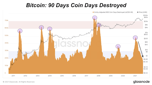Bitcoin: 90 Days Coin Days Destroyed