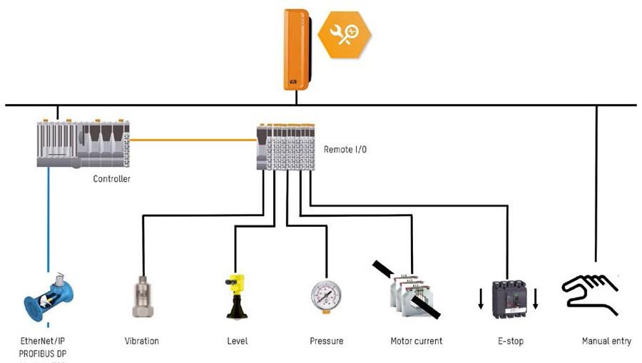 APROL ConMon이 관련된 생산 데이터를 수집하고 있다.