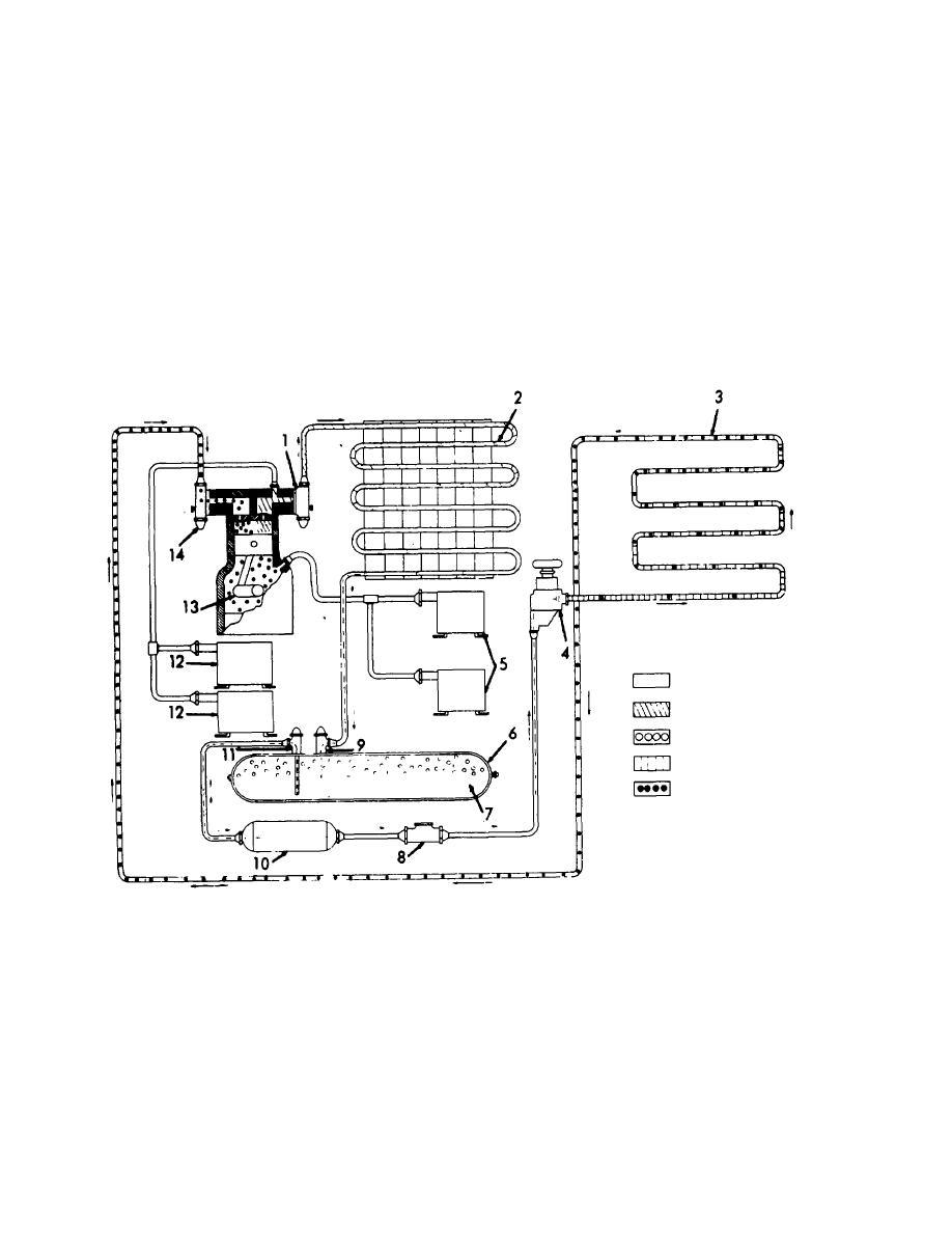 Refrigeration: Accessories Refrigeration System