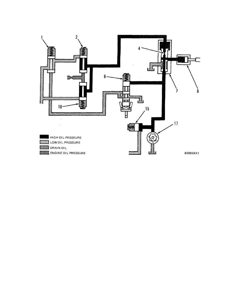 SCHEMATIC NO. 3 (LOW ENGINE OIL PRESSURE FAULT) (Low Speed