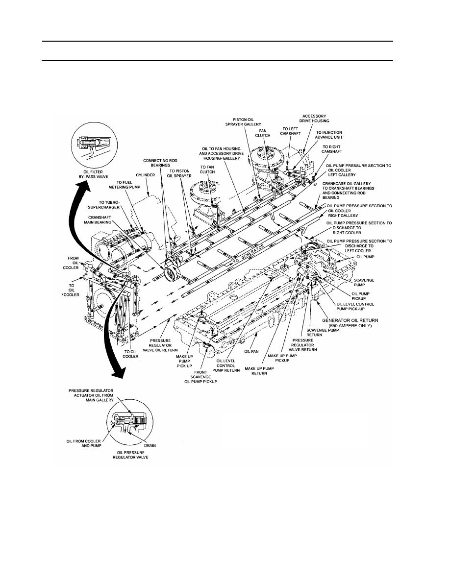 ENGINE LUBRICATION SYSTEM DIAGRAM