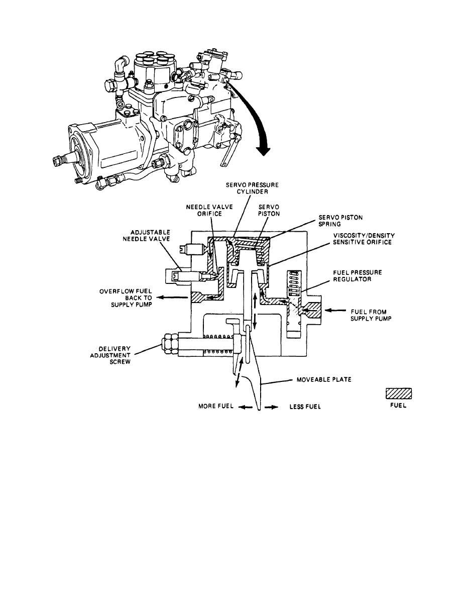 Figure 5-1. Fuel Density Compensator.