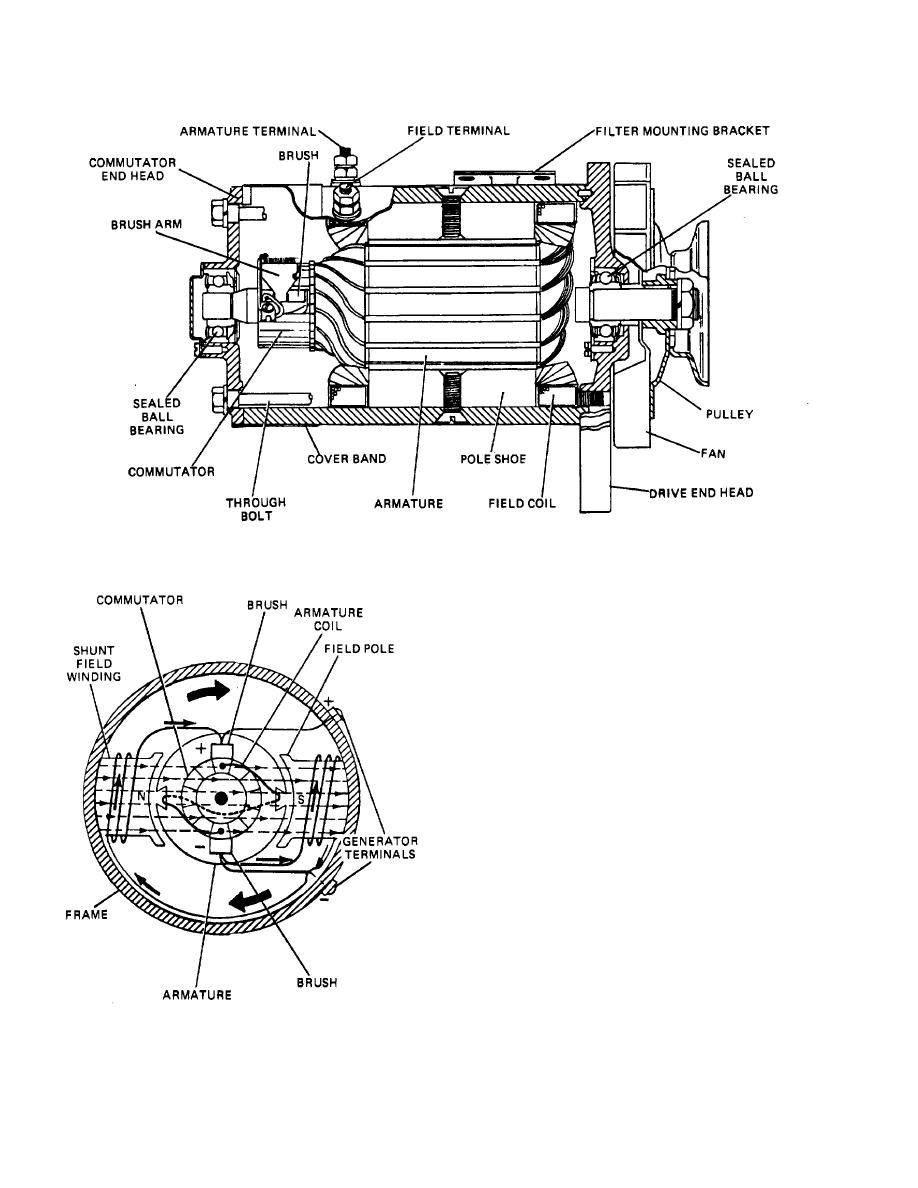 Figure 13-5. Shunt-Wound Generator.