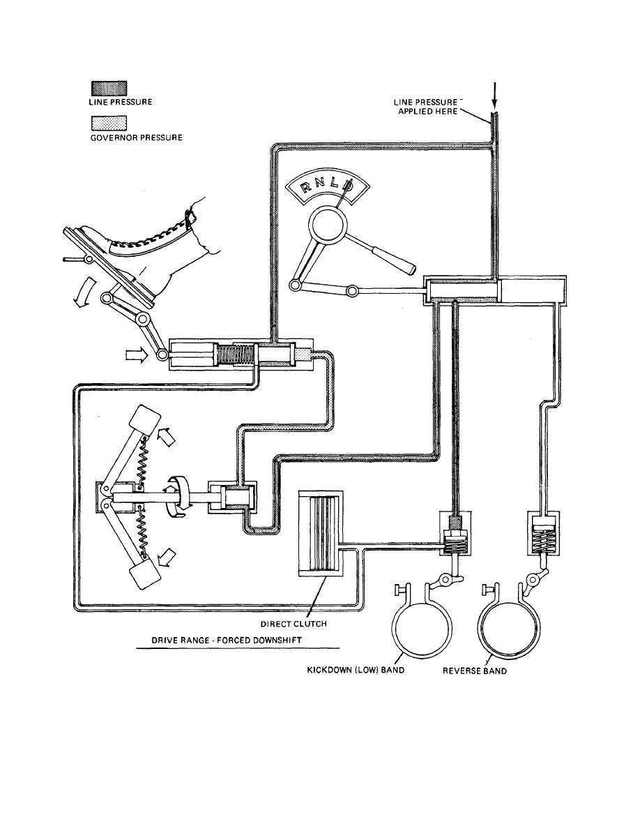Figure 23-23. Transmission Hydraulic System in Drive (D