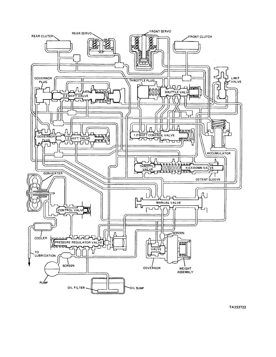 medium resolution of figure 23 26 hydraulic schematic of a typical three speed automatictransmission hydraulic circuit diagrams 18