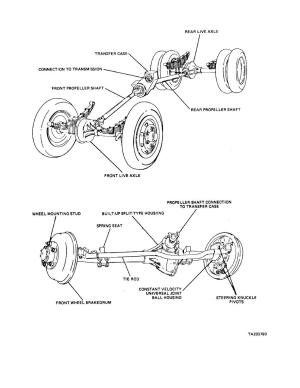 Figure 2917 Front Live Axle Assembly and FourWheel