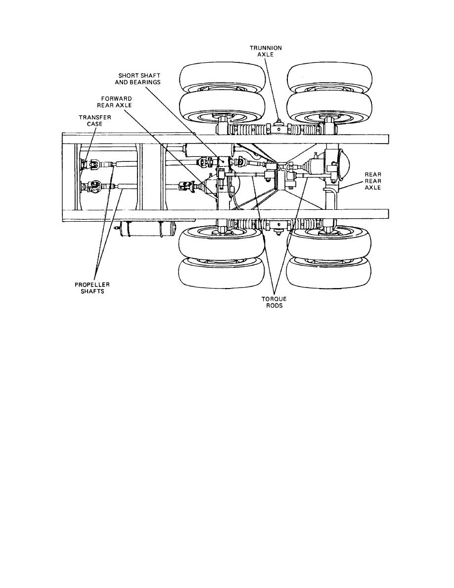 Figure 29-19. Tandem Axles with Individual Propeller Shafts.