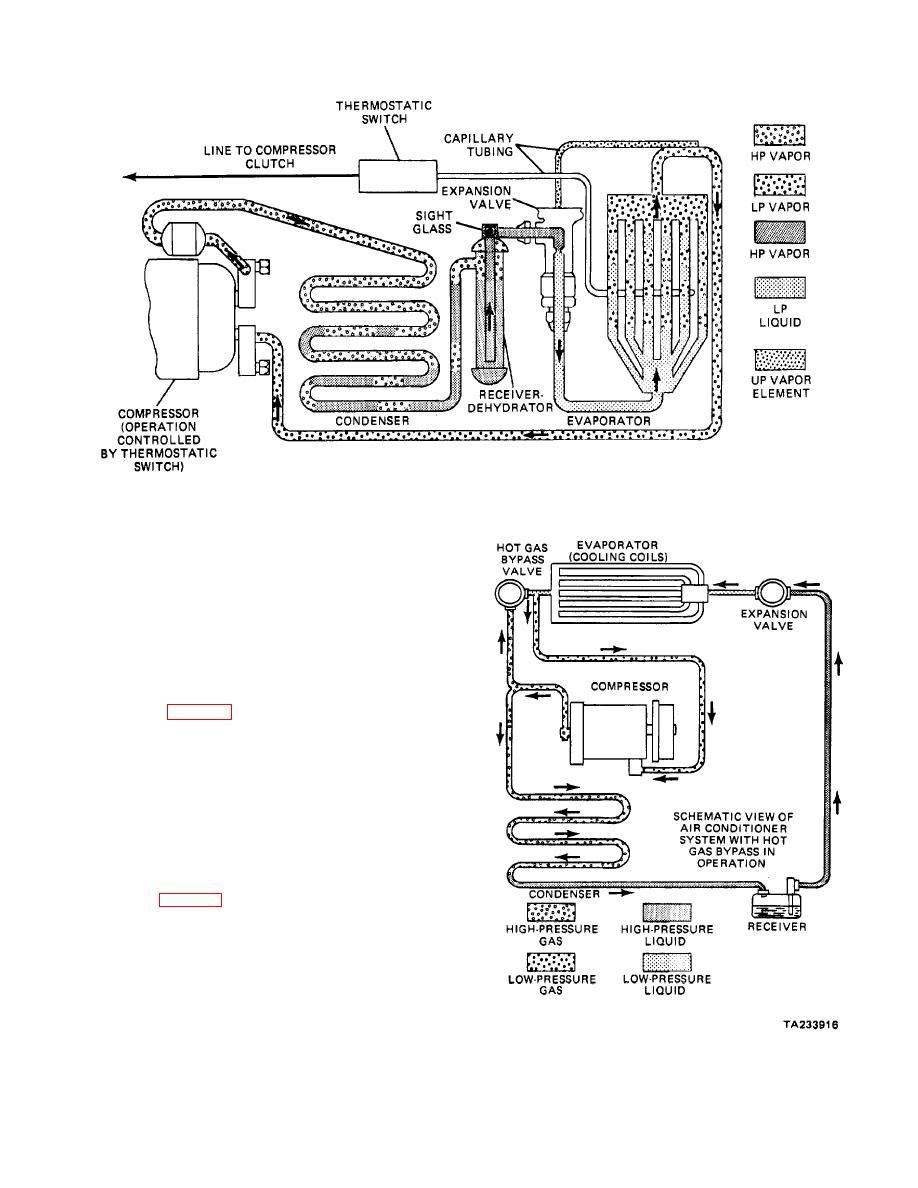Figure 37-6. Thermostatic Evaporator.