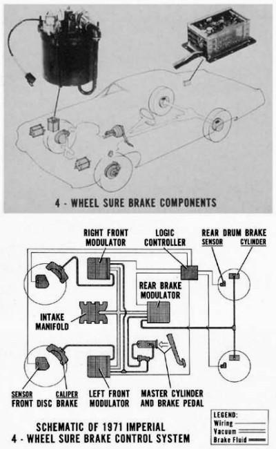 Tire Diagram Of Drum Anti Lock Brake Systems Auto Brevity