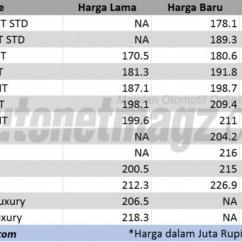 Perbedaan Grand New Avanza E Dan G 2016 All Kijang Innova V Harga Toyota Autonetmagz Review Mobil Berita Ini Bedanya