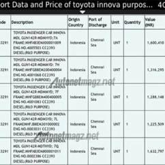 Harga Grand New Avanza G 2017 All Alphard Type X Toyota Kijang Innova Di India Mulai Sekitar ...