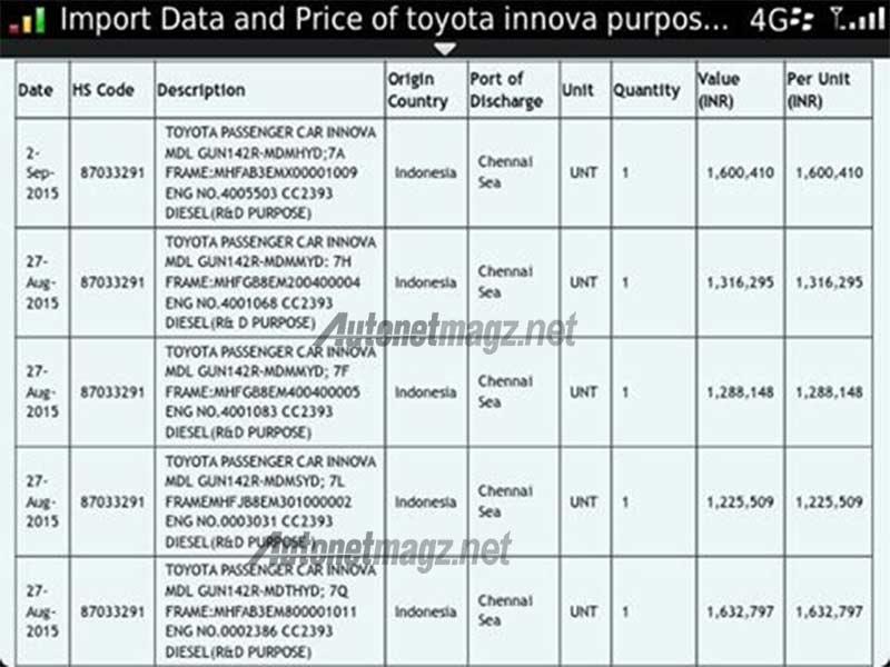 all new kijang innova harga toyota yaris trd sportivo price data ekspor autonetmagz review mobil dan berita