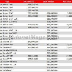 Perbedaan All New Kijang Innova G V Q Toyota Yaris Trd Harga Ini Perbandingan Baru Vs Lama ...