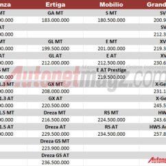 New Ertiga Vs Grand Veloz Avanza Kredit Or Livina | Autos Post
