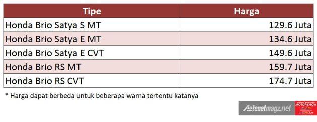 Harga New Honda Brio semua tipe termasuk Brio RS price
