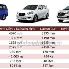 Dimensi Grand New Avanza 2016 Brand Toyota Camry Engine Calya Vs Datsun Go Autonetmagz Review Daihatsu