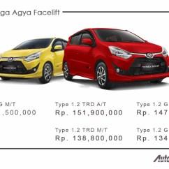 Toyota New Agya Trd 2017 Grand Avanza Type G 2016 Harga  Autonetmagz Review Mobil Dan Motor Baru