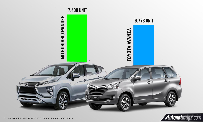 grand new avanza vs xpander harga all yaris trd sportivo 2015 autonetmagz review mobil dan motor baru indonesia berita mitsubishi rajai segmen lmpv di februari 2018