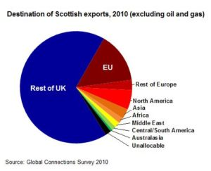 That's a lot of trade with UK