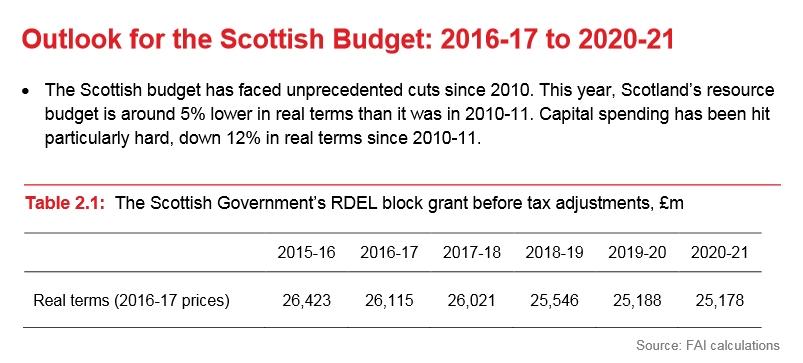Scotland's budget.