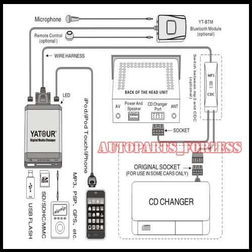 ADAPTADOR USB SD AUX RADIO YTM06REN8 RENAULT CLIO TWINGO
