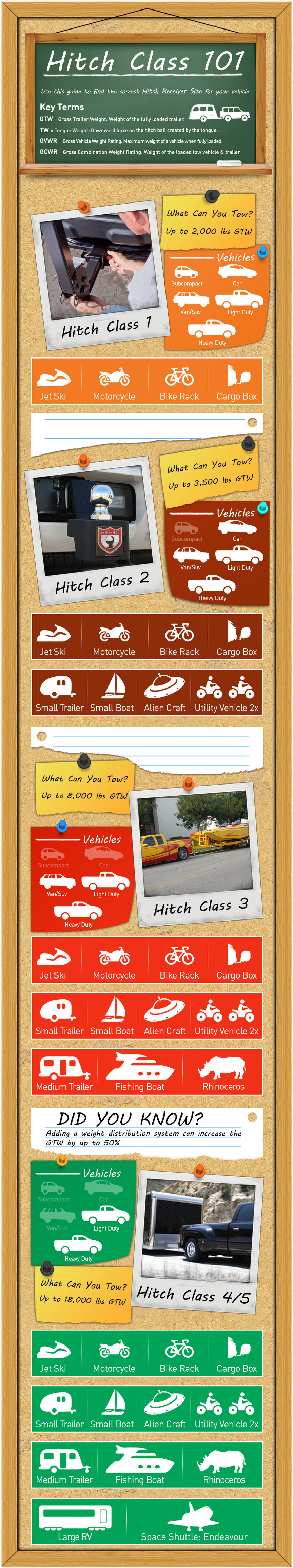 Curt Trailer Hitch Class Guide - Fort Collins, Loveland, Longmont, Colorado