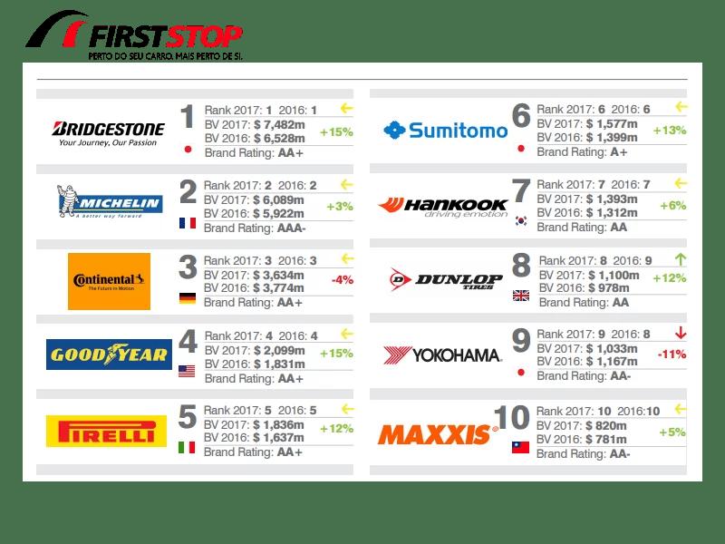 Bridgestone – A marca pneus mais valiosa