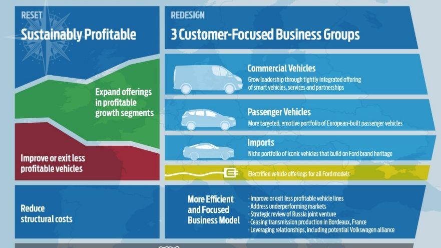 Ford osnažuje tržišnu poziciju i postavlja viziju za budućnost