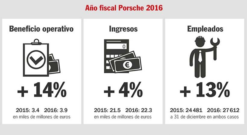 Récord de ventas Porsche 2016
