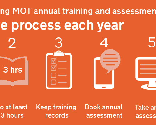 DVSA Update – MOT annual training assessment: check your results are recorded correctly