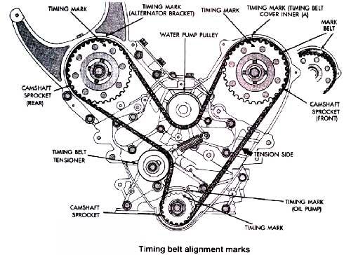 Toyota Honda Subaru Timing belt replacement- Should the