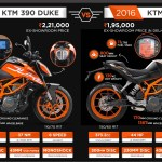 10 Features: New in KTM Duke 390