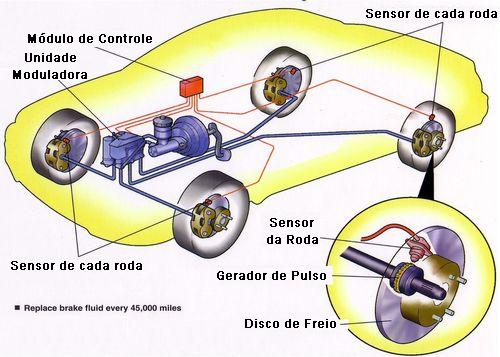 trailer wiring diagram electric brakes reliance generator transfer switch diferença de freios abs e convencionais | autos - cultura mix