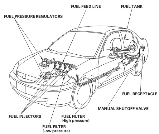 1996 civic fuel filter location
