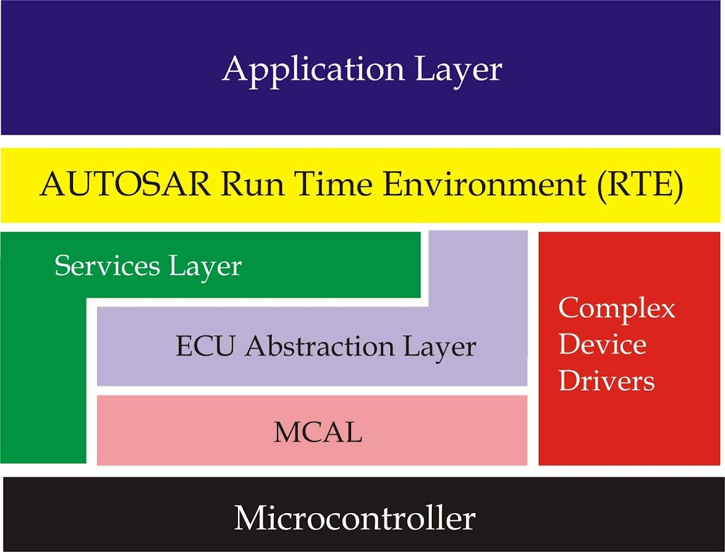 Simplified block diagram of AUTOSAR architecture