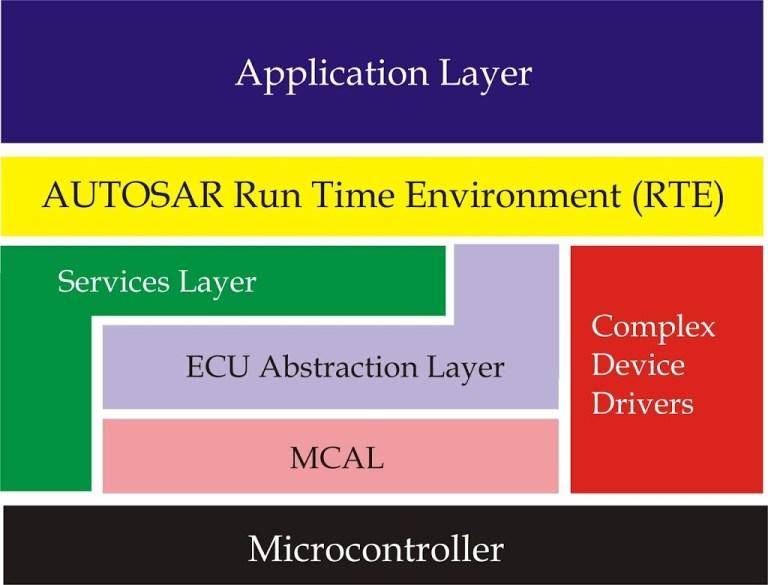 Simplified block diagram of AUTOSAR architecture