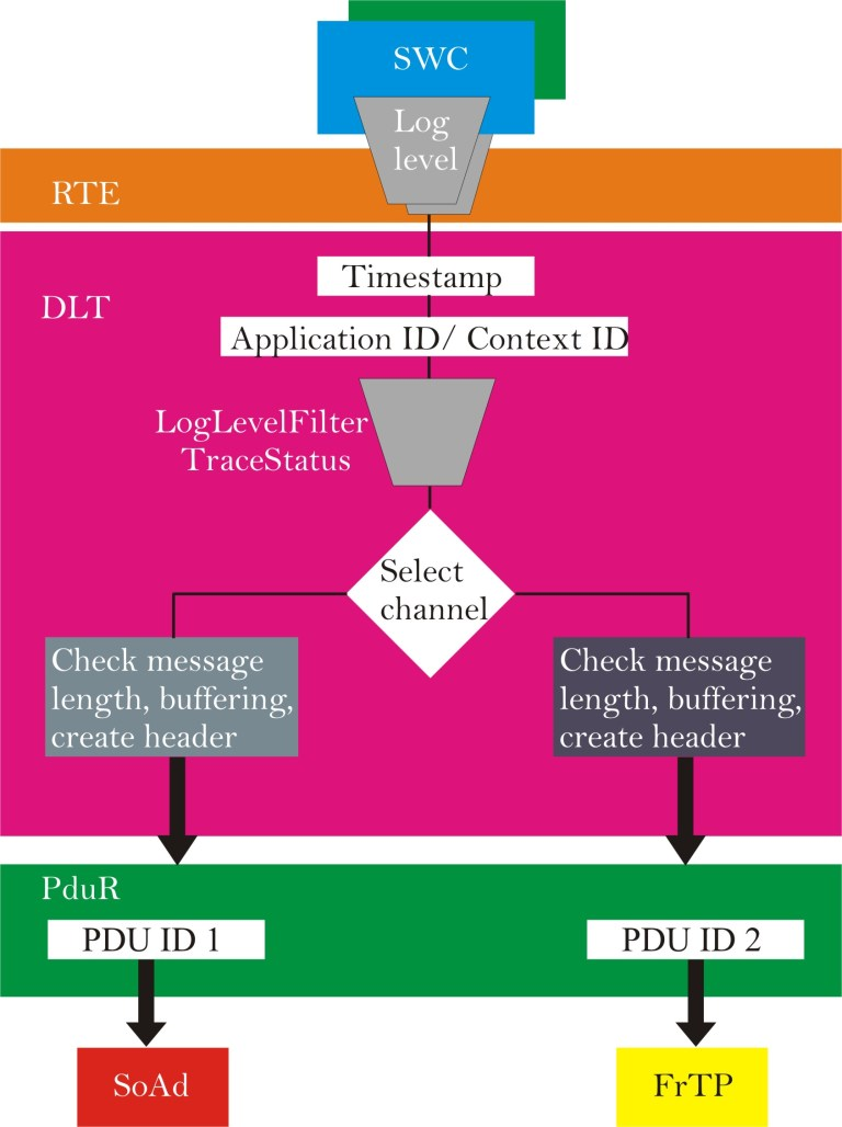 Transmission steps of Dlt message