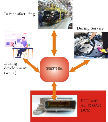 Fig: Overview of  communication between diagnostic tool and AUTOSAR DCM