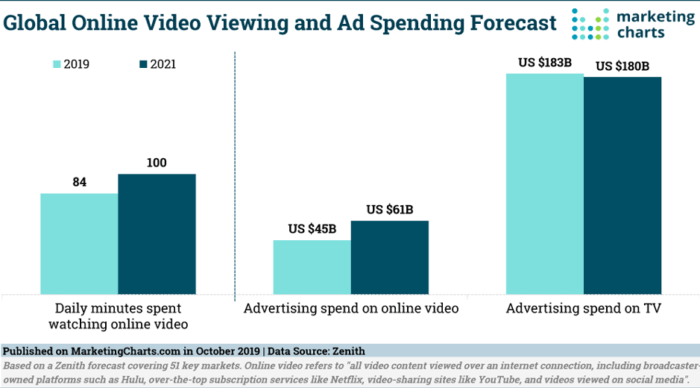 Your Competition Is Using Video, Why Aren't You?