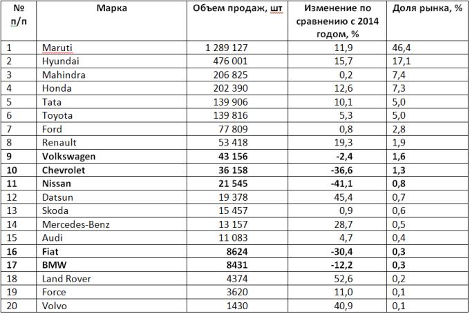 Nissan, Chevrolet, Fiat потеряли в Индии в 2015 году более трети продаж!